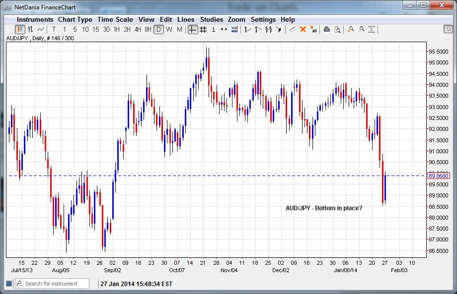 AUD/JPY- Bottom in place?(Chart to Zoom In)