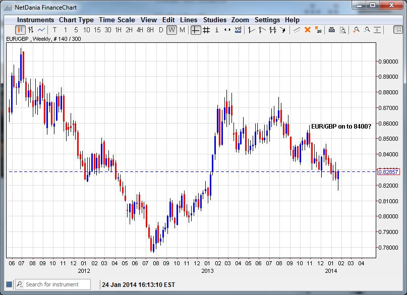 EUR/GBP On to 8400? (Click on Chart to Enlarge)