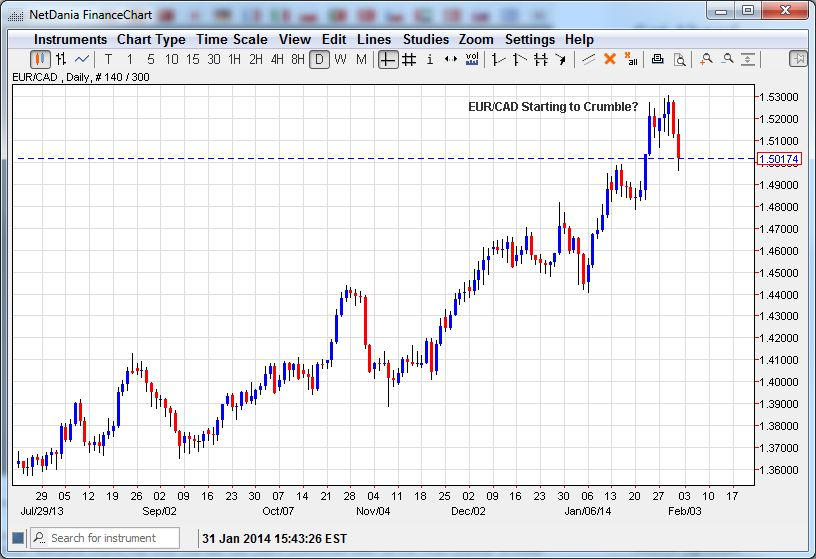 EUR/CAD Ready To Crumble? (Click Chart to Enlarge)