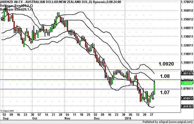 A Bottom for AUD/NZD? (Click Chart to Enlarge)