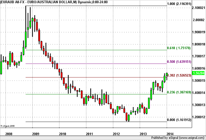 EUR/AUD – Headed for 1.60? (Click on Chart to Zoom In)