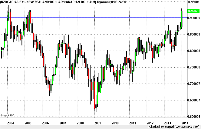 NZD/CAD – In Play Ahead of RBNZ (Click Chart to Enlarge)