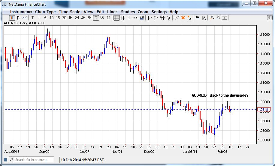 AUD/NZD – Back to the Downside?