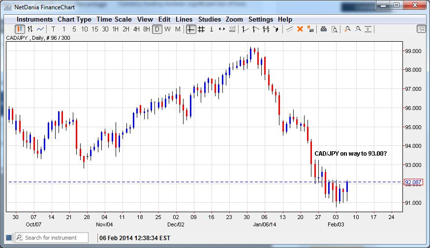 CAD/JPY – On Way to 93.00?