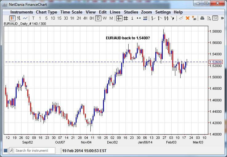 EUR/AUD – Back to 1.5400?