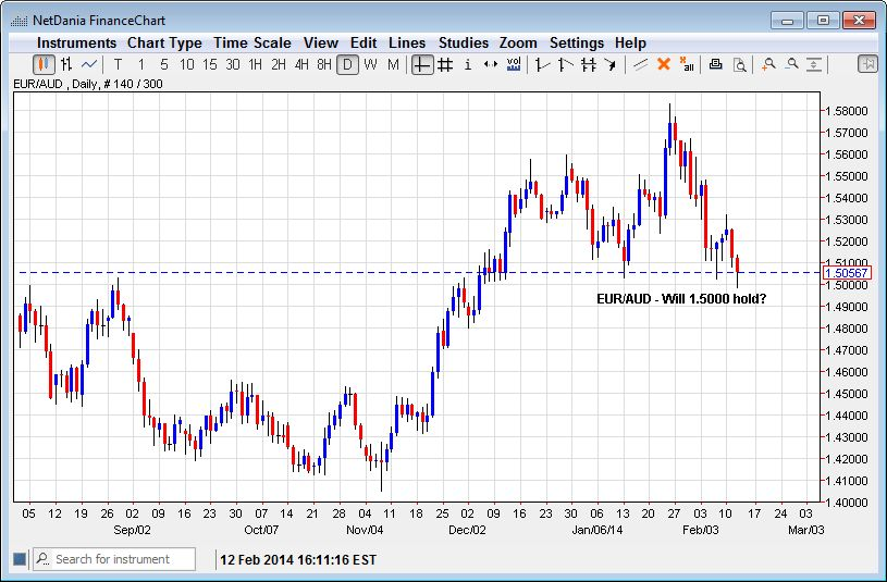 EUR/AUD – Will 1.5000 Hold?