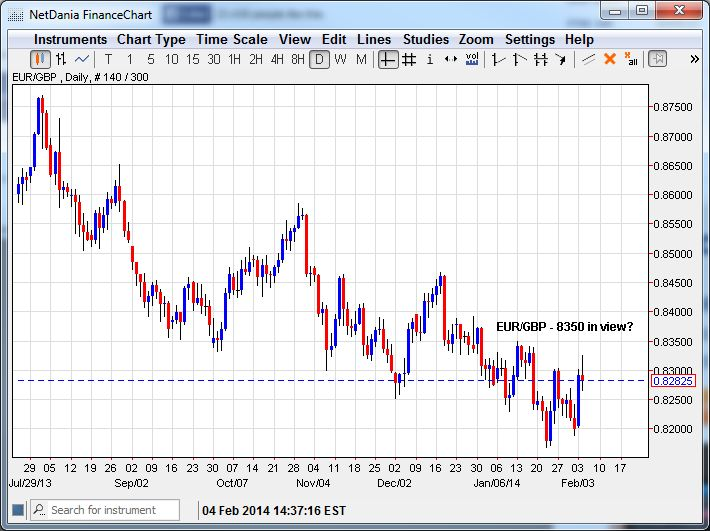 EUR/GBP – .8350 in View? (Click to Enlarge)