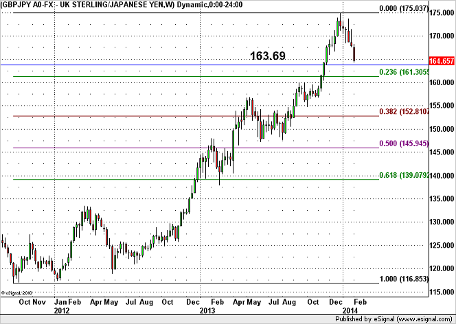 GBP/JPY – Potential Drop to 161.30