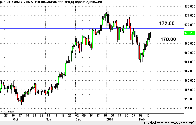 Will GBP/JPY Sustain its Gains Above 170?