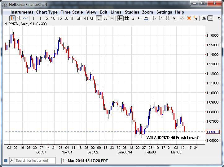 AUD/NZD – Heading for Fresh Lows?