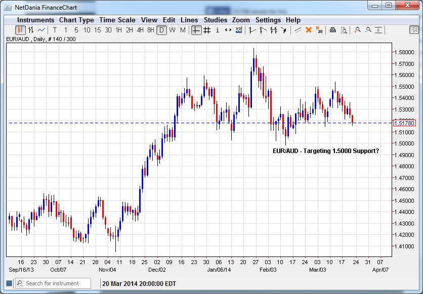 EUR/AUD – Targeting 1.5000 Support?