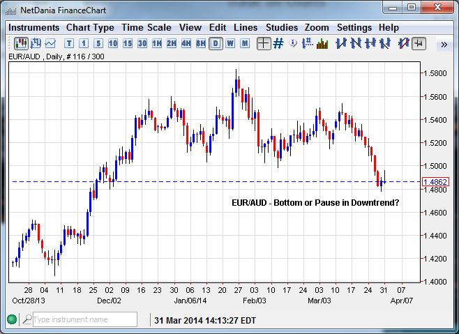 EUR/AUD – Bottom or Pause in a Downtrend