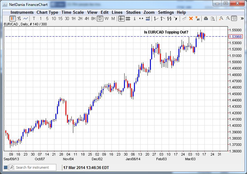 Is EUR/CAD Topping Out?