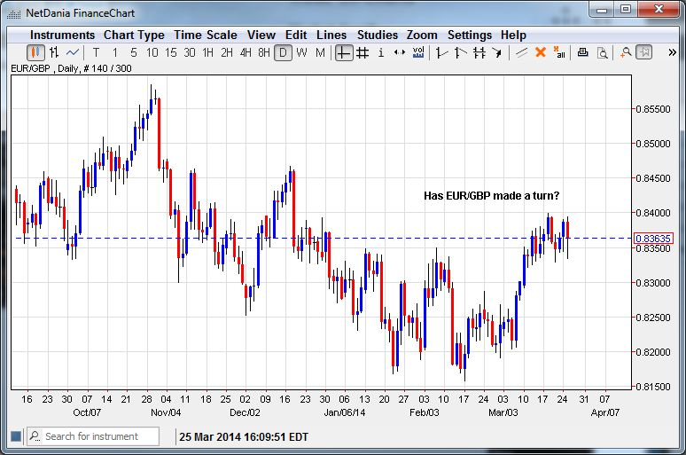 Has EUR/GBP Made a Turn?