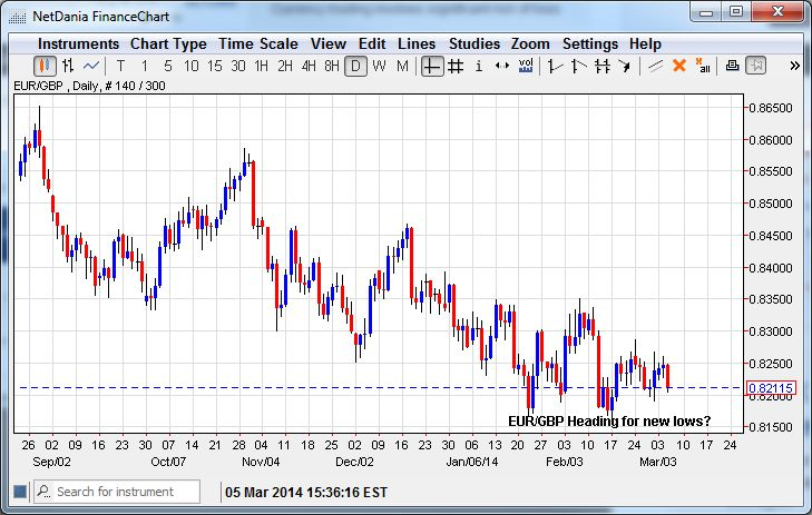 EUR/GBP – Heading for New Lows?