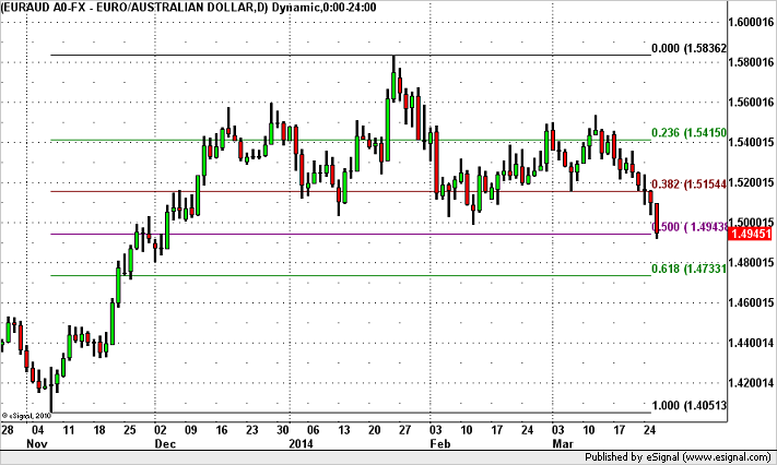 EUR/AUD Breaks 1.50 Further Losses In Store?