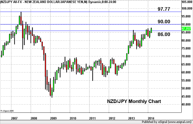 NZD/JPY – Aiming for Fresh Multi-Year Highs