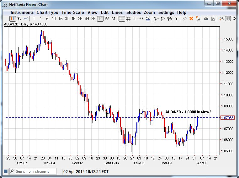 AUD/NZD – 1.0900 in View?