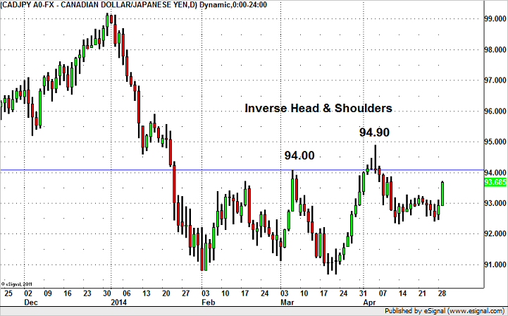 CAD/JPY – Inverse Head and Shoulders