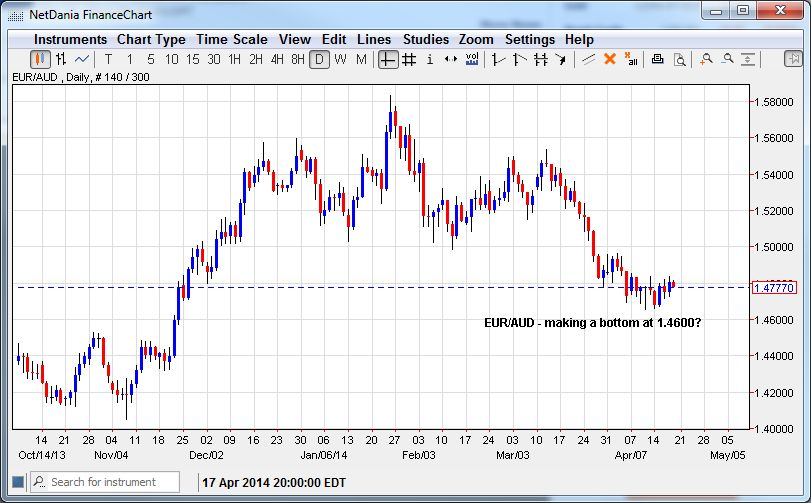 EUR/AUD – Making a Bottom at 1.4600?