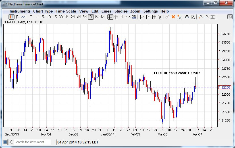 EUR/CHF Can It Clear 1.2250?
