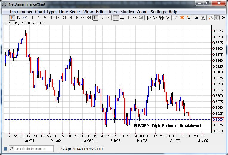 EUR/GBP – Triple Bottom or Breakdown?