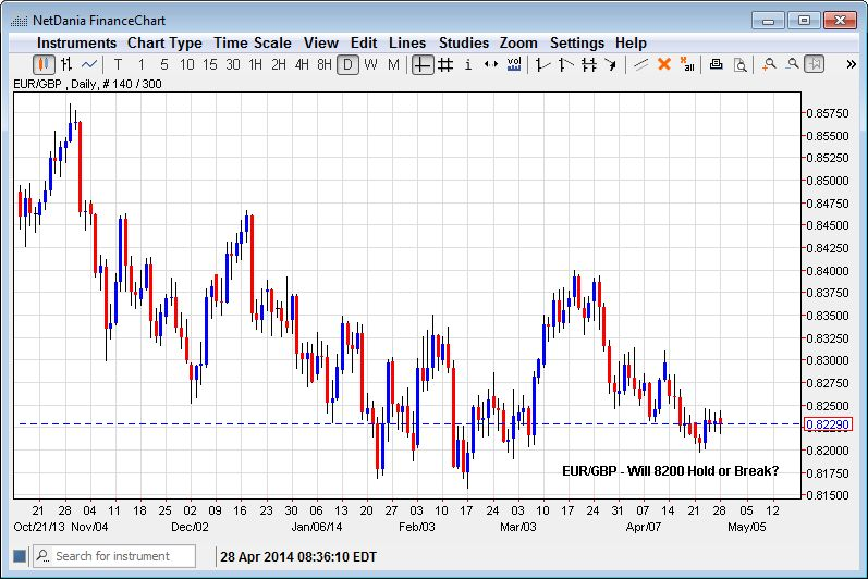 EUR/GBP – Will 8200 Hold or Break?