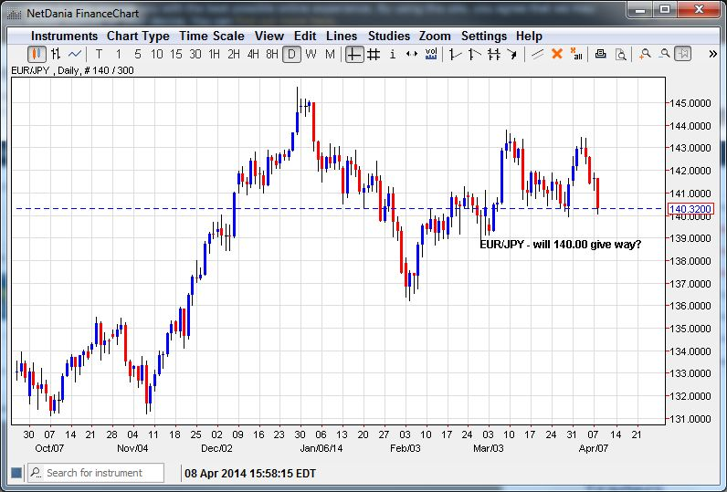 EUR/JPY – Will 140.00 Give Way?