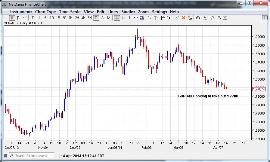 GBP/AUD Looking to Take Out 1.7700