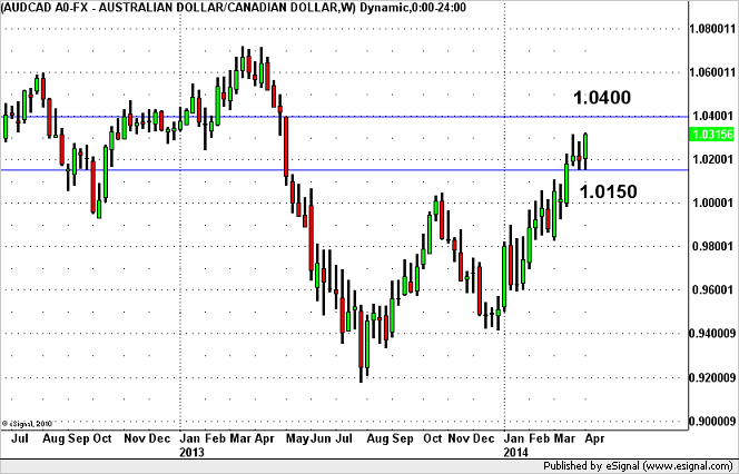 AUD/CAD Hits 11 Month Highs
