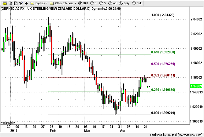 GBP/NZD Below 1.95, Further Sell-off Likely