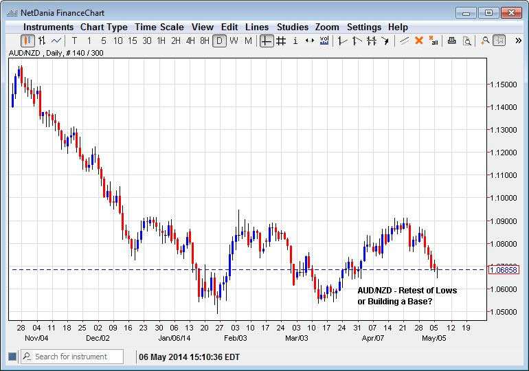 AUD/NZD – Retest of Bottom of Building a Base?