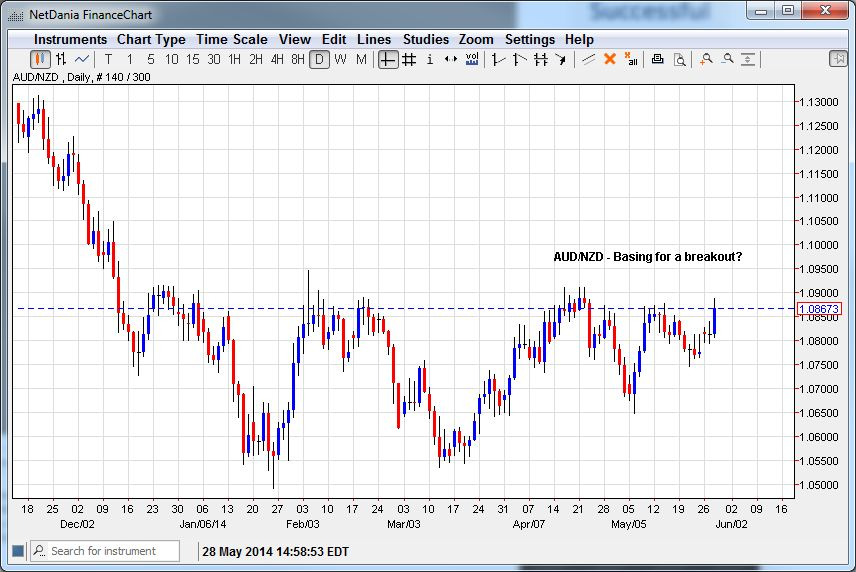 AUD/NZD – Basing for a Breakout?