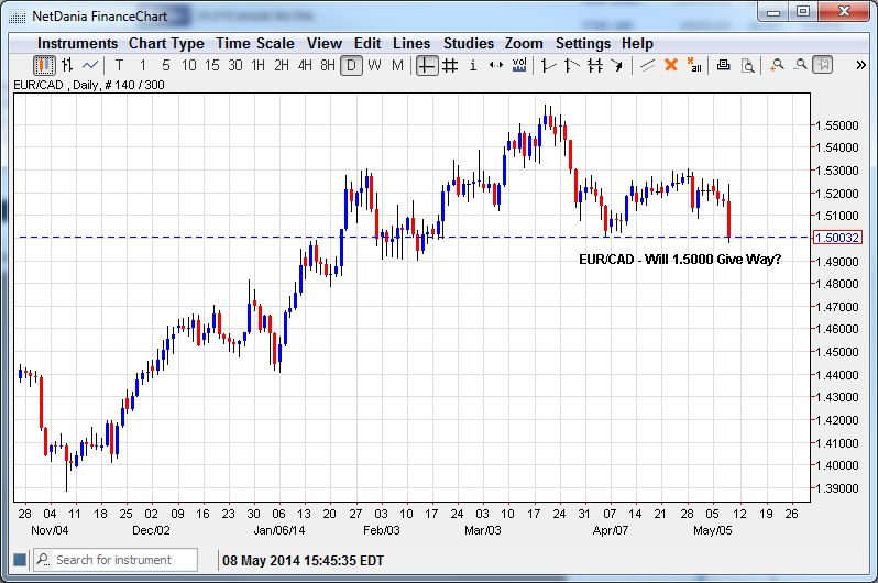 EUR/CAD – Will Break of 1.5000 Hold?