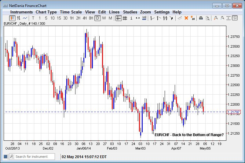 EUR/CHF – Back to the Bottom of the Range?