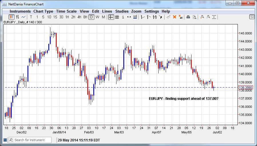 EUR/JPY – Finding support ahead of 137.00?