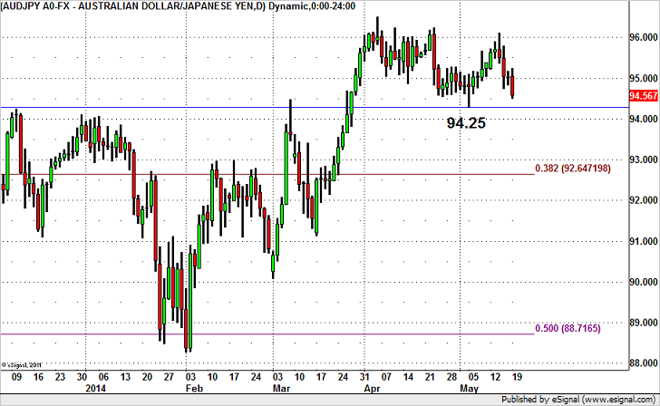 AUD/JPY Headed for 1 Month Lows?