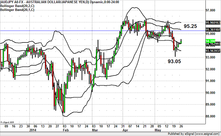 AUD/JPY Recovery Limited to 95?