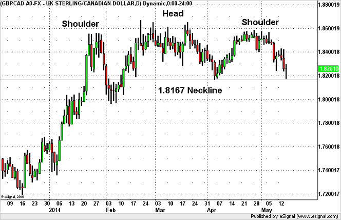 GBP/CAD Tests Major Neckline Support