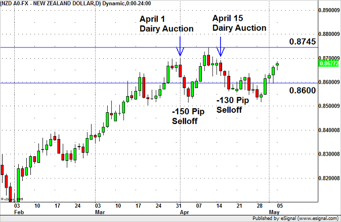 NZD/USD – 100 pip Reaction to Dairy Auction?