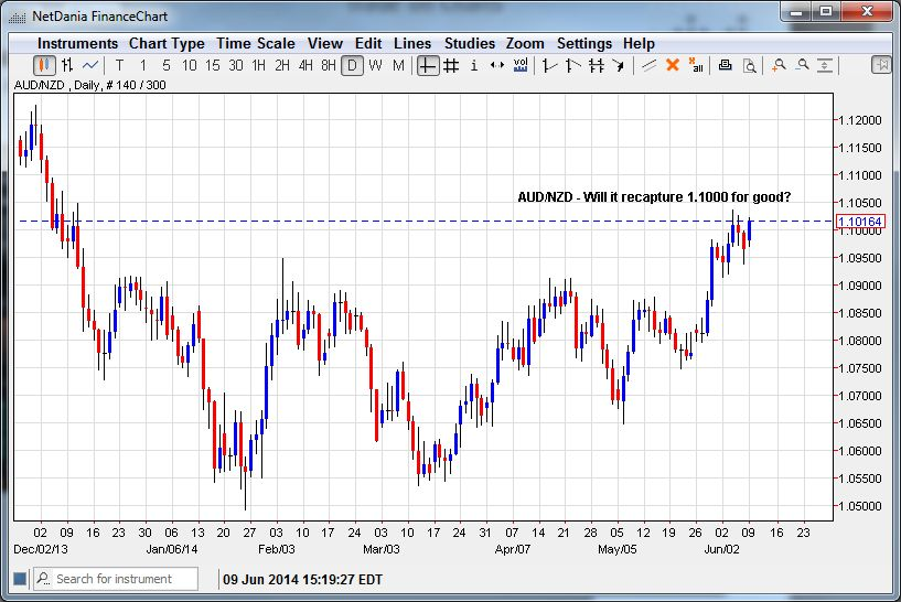 AUD/NZD – Can it Take out 1.1000 for Good?