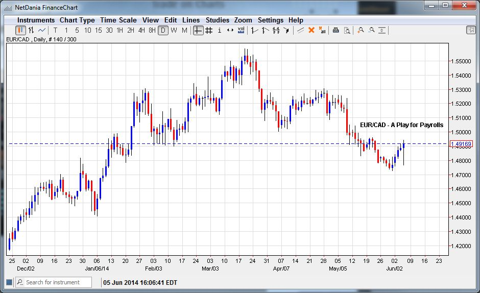 EUR/CAD – The Play For Payrolls