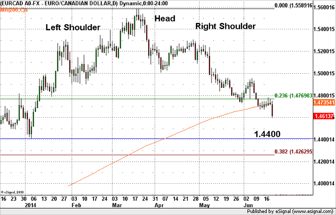 EUR/CAD – Major Downside Opportunity