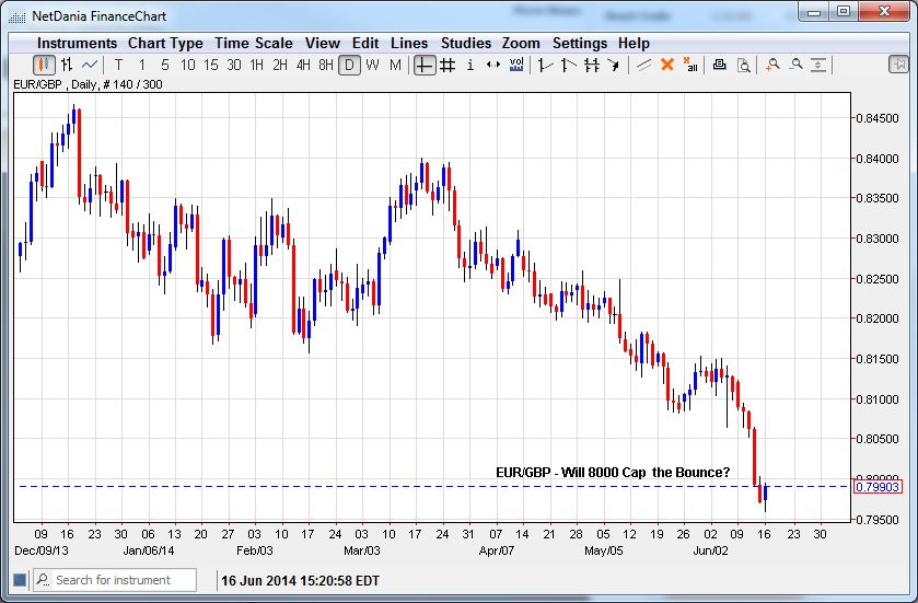 EUR/GBP – Will 8000 Cap The Bounce?