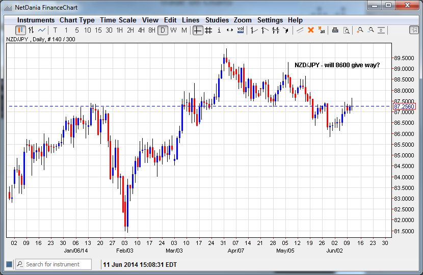 NZD/JPY – Will 86.00 Give Way?