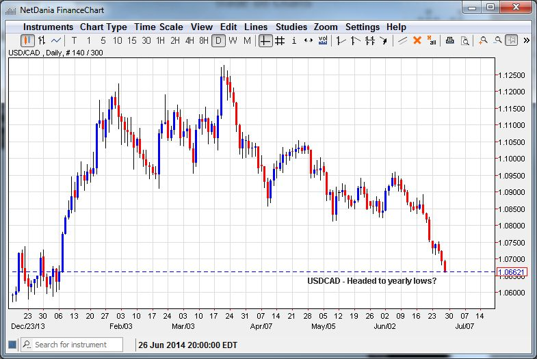 USD/CAD Headed to Yearly Lows?