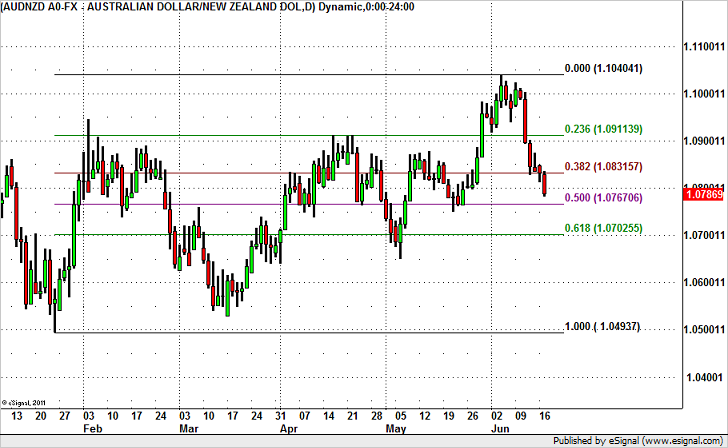 Expect Further Losses in AUD/NZD