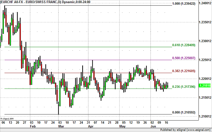 Will EUR/CHF Spike on SNB?