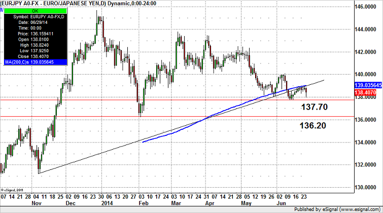 EUR/JPY – Headed for 2014 Lows?