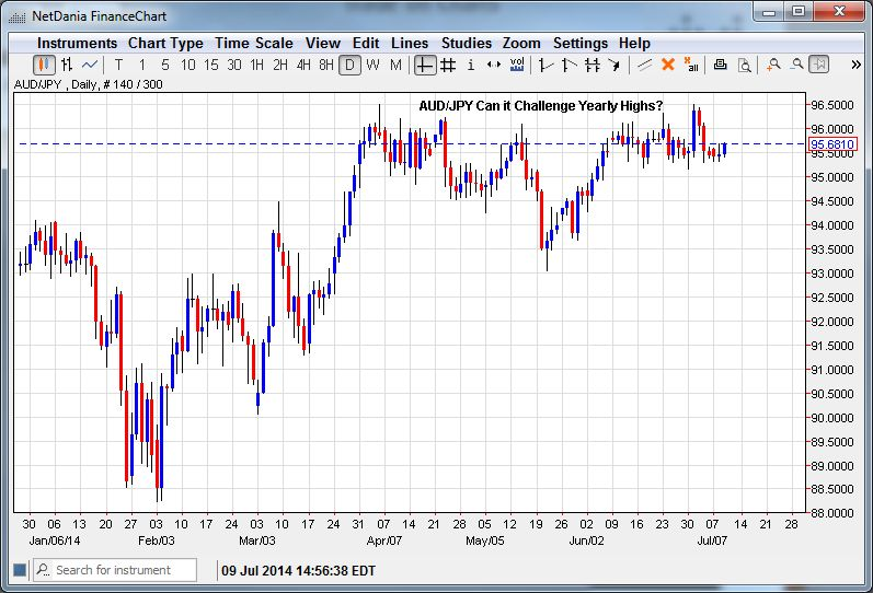 AUD/JPY – Will It Challenge the Yearly Highs?